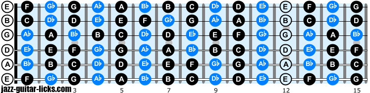Notes on guitar