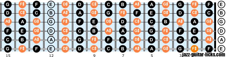Notes on guitar neck left handed