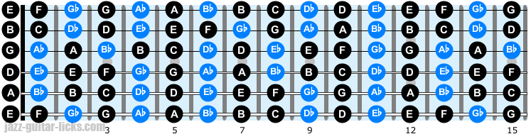 Notes on guitar neck