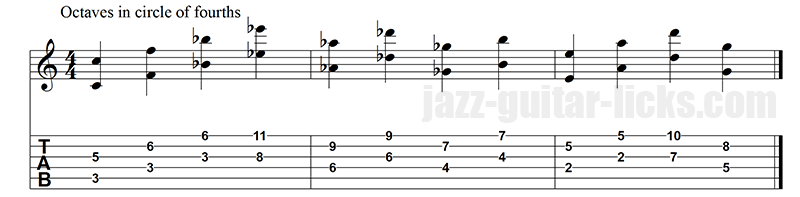 Octaves in circle of 4ths guitar