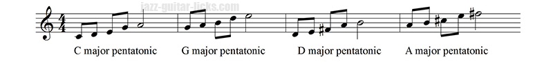 Pentatonic scale circle of fifths up up
