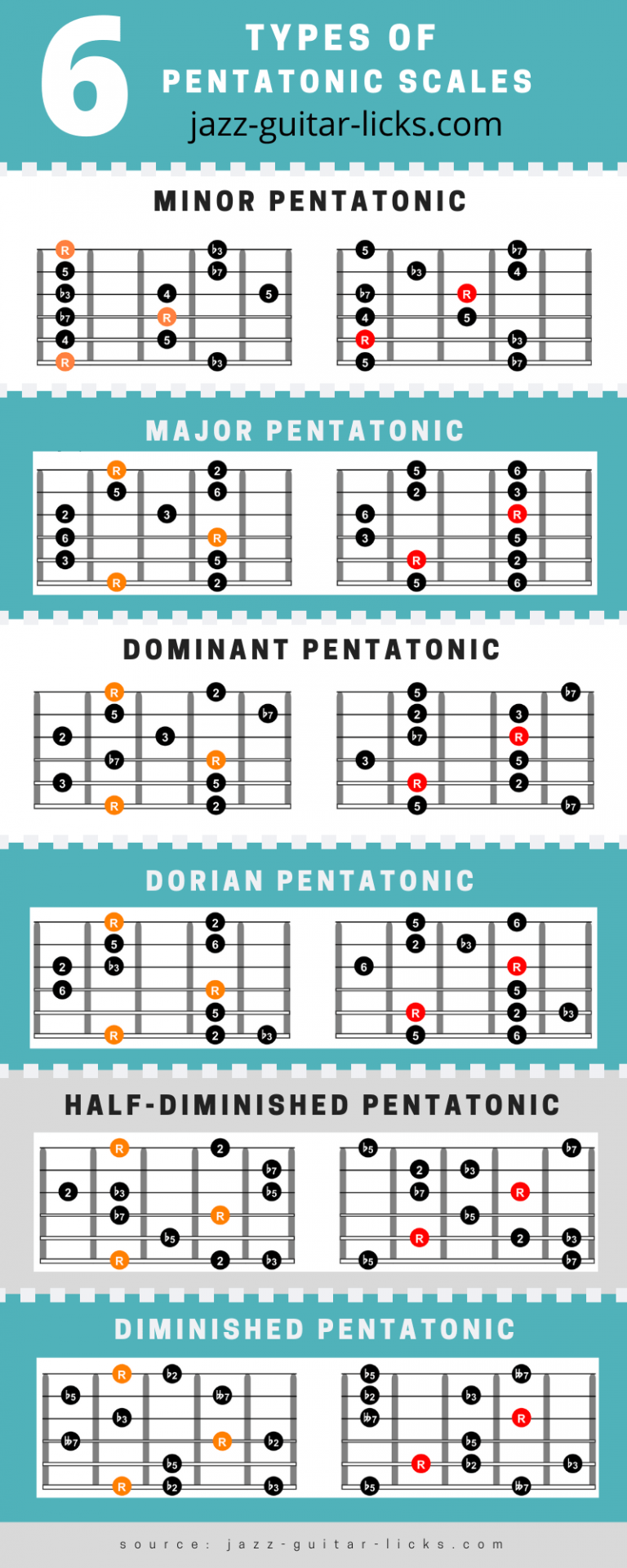 Pentatonic scales for guitar chart diagrams