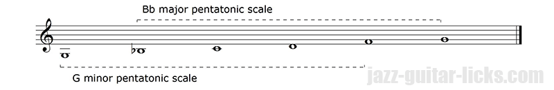 Pentatonic scales relativity 2
