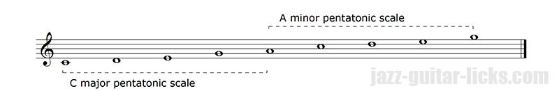 Pentatonic scales relativity