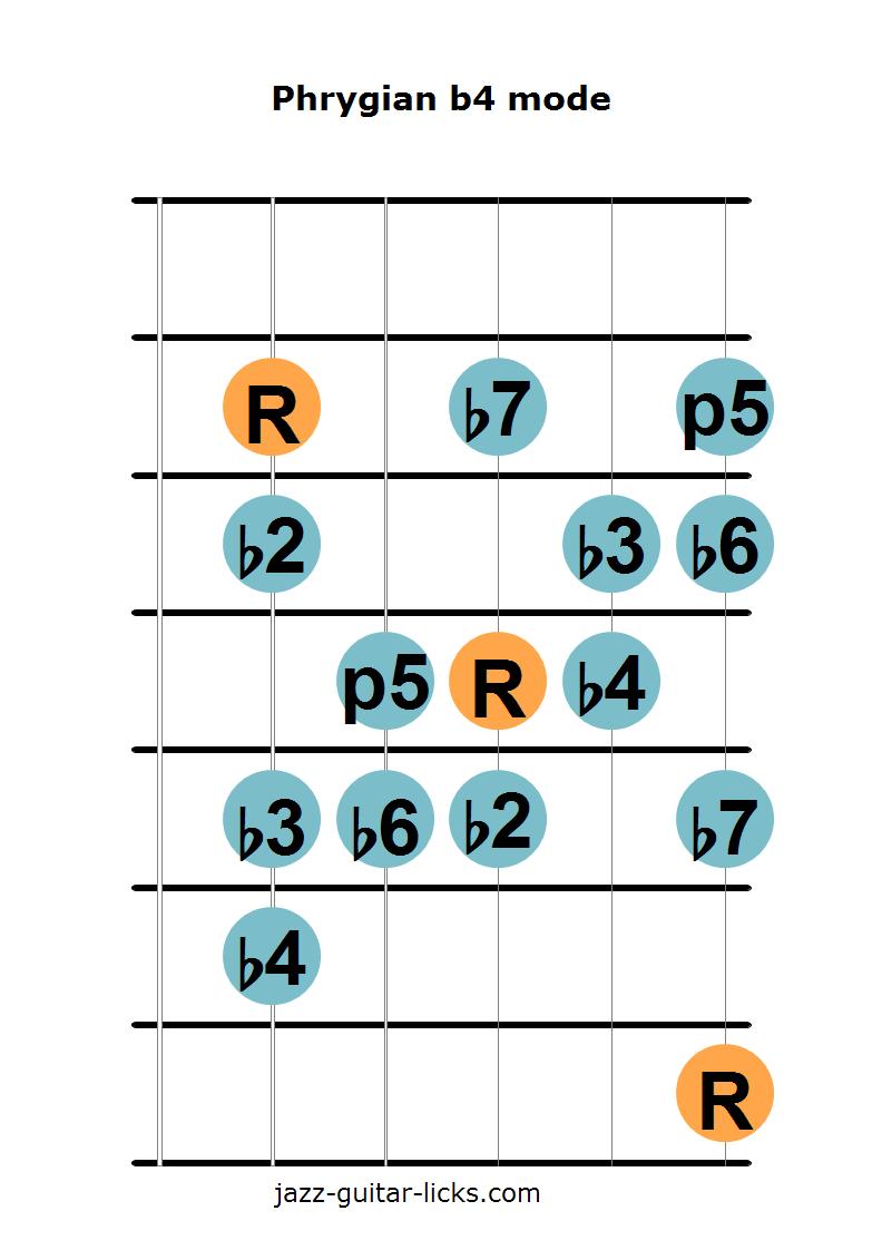 Phrygian b4 mode guitar shapes