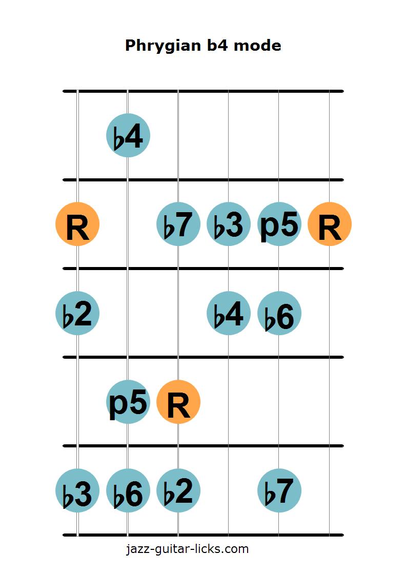 Phrygian b4 mode for guitar