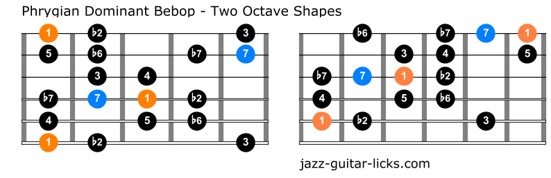 Phrygian dominant bebop scale for guitar one octave shapes 1