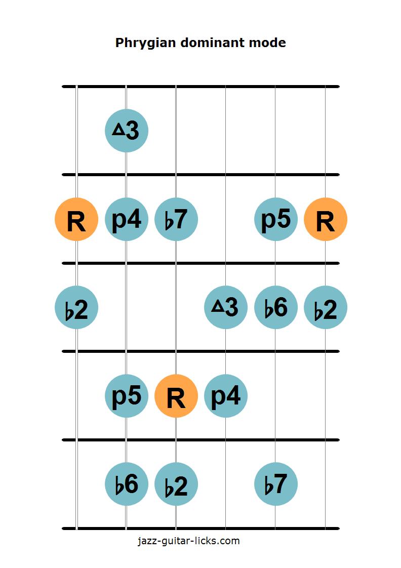 Phrygian dominant mode guitar diagram 1