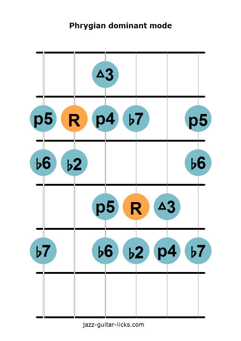 The Phrygian Dominant Mode aka Mixolydian b9 b13 scale