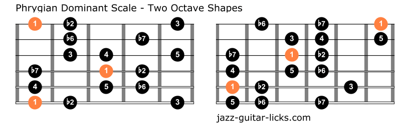 Phrygian dominant guitar positions