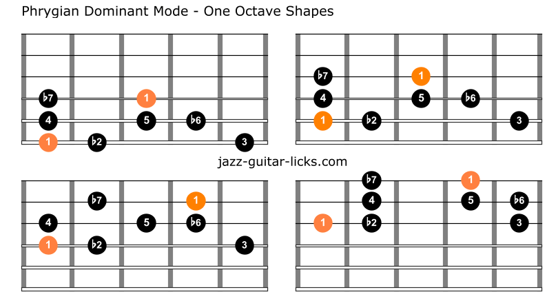 Phrygian dominant guitar scale