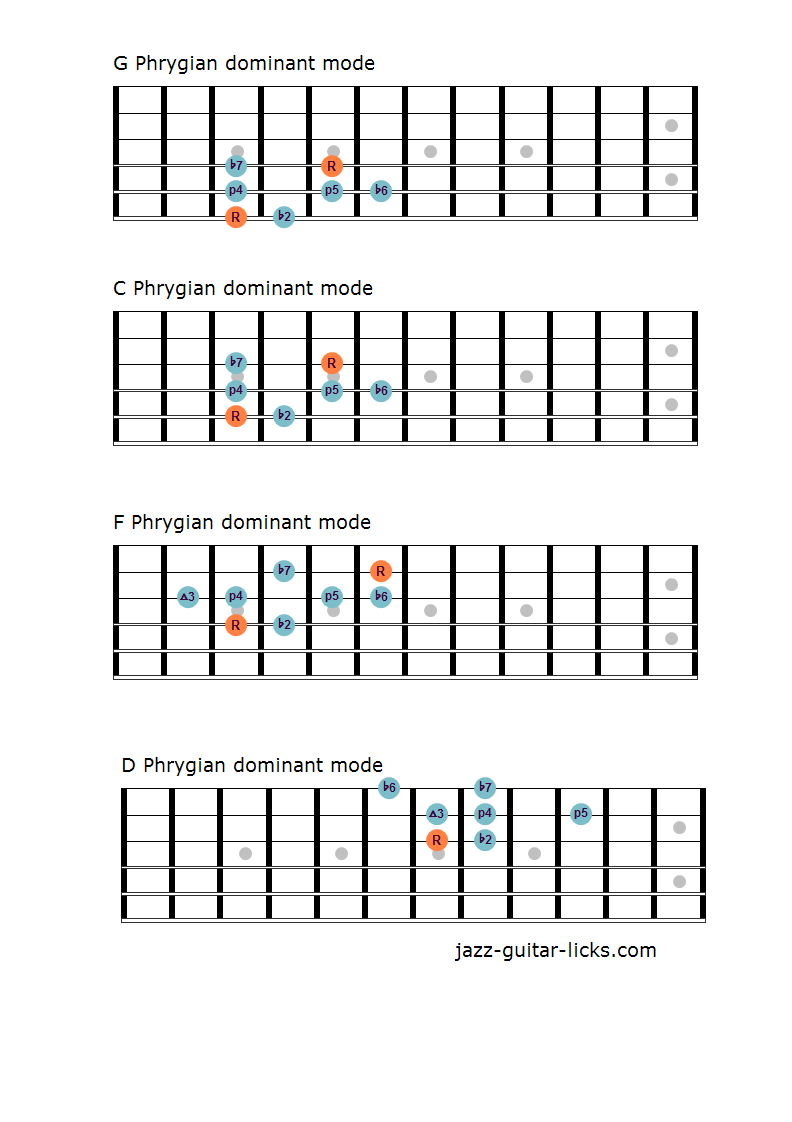 Phrygian dominant mode one octave guitar shapes