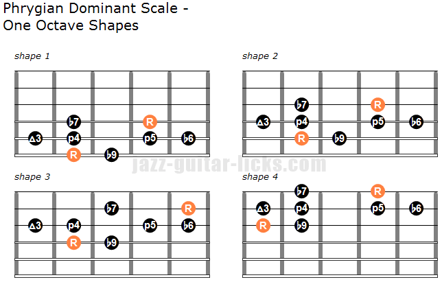 Phrygian dominant scale guitar shapes