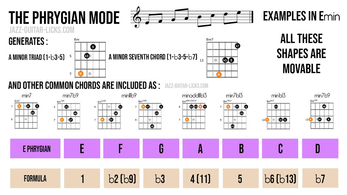 Phrygian guitar chords