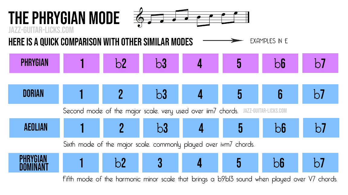 Phrygian mode comparison with scales