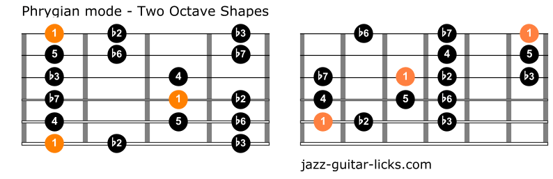 Phrygian mode for guitar one octave shapes