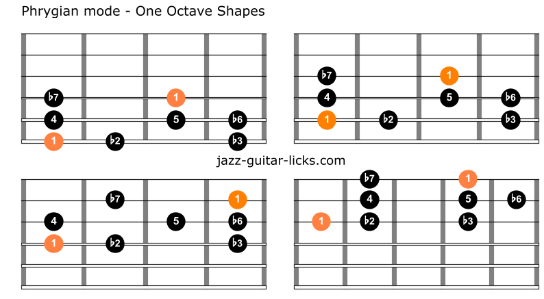 Phrygian mode for guitar