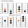 Phrygian mode for guitar