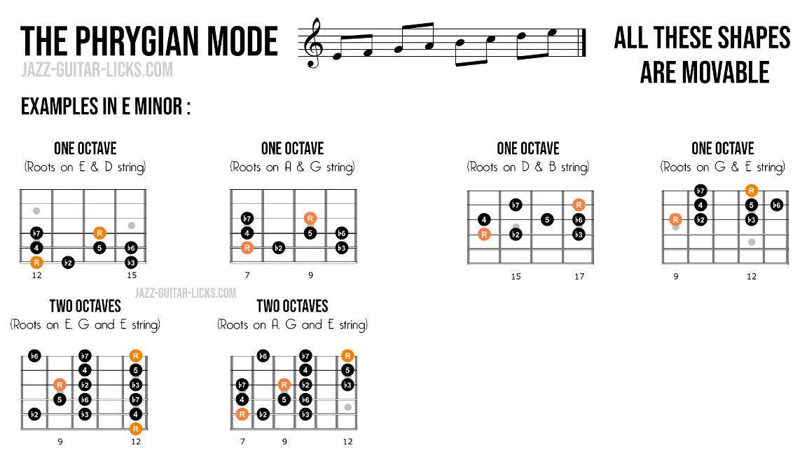 Phrygian mode guitar shapes