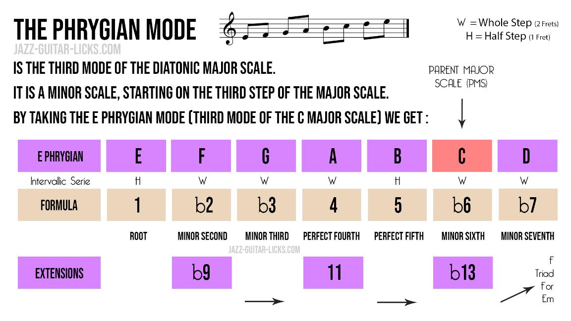 Phrygian mode music theory chart