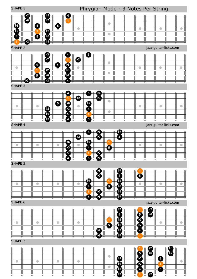 Phrygian mode positions for guitar