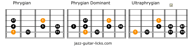 Phrygian scale comparison