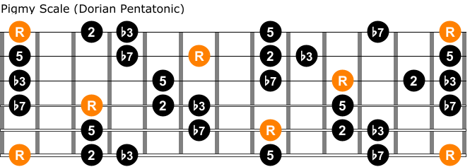 Pigmy scale on guitar