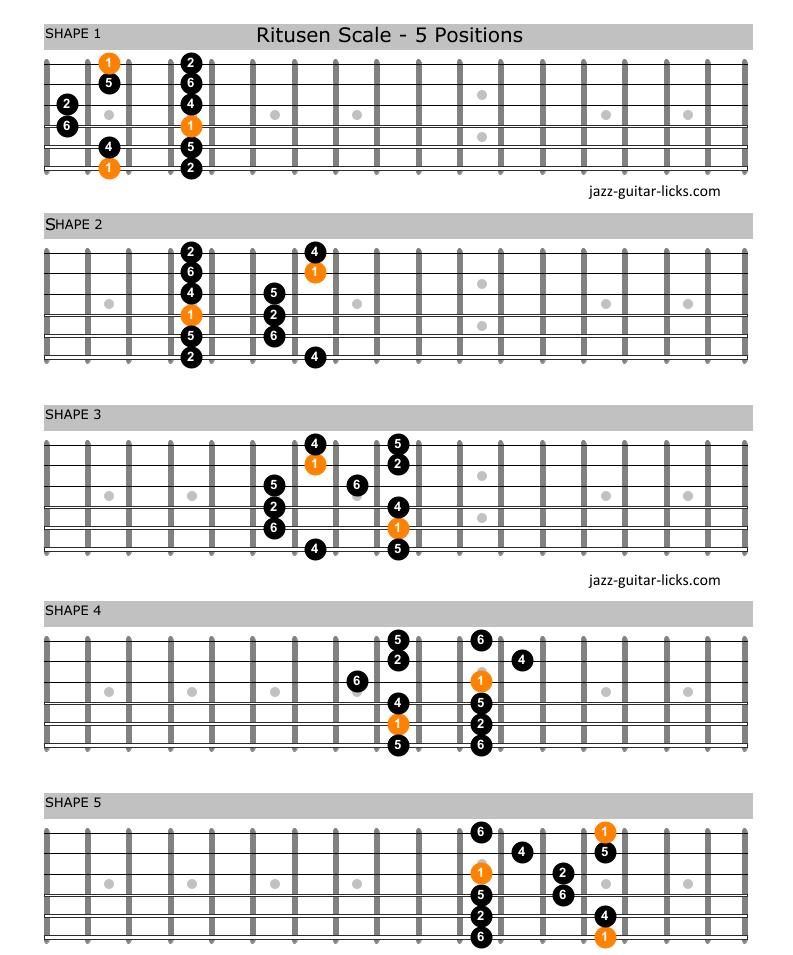 Ritusen scale raga durga guitar shapes
