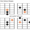 Ritusen scale raga durga guitar