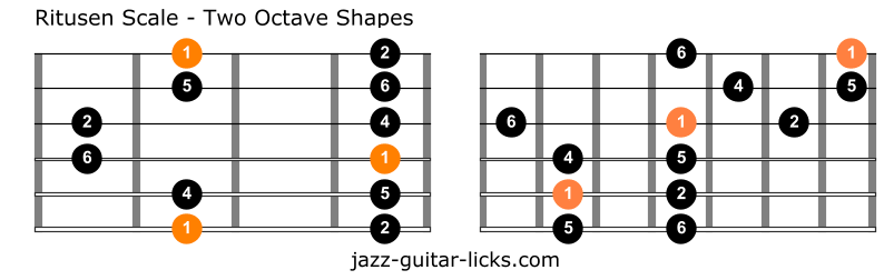 Ritusen scale raga durga shapes guitar