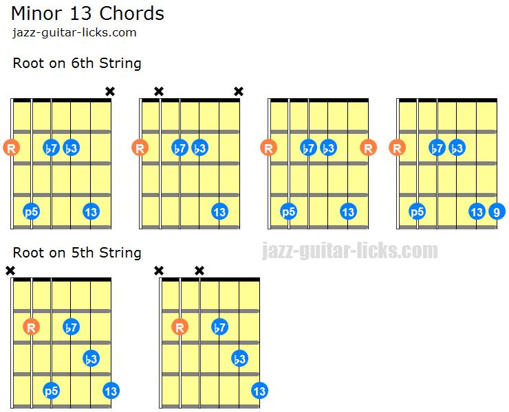 minor 13 chords