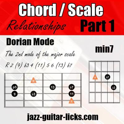 Scales chords relationship