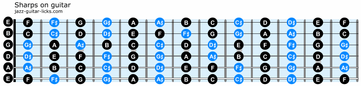 Sharps on guitar