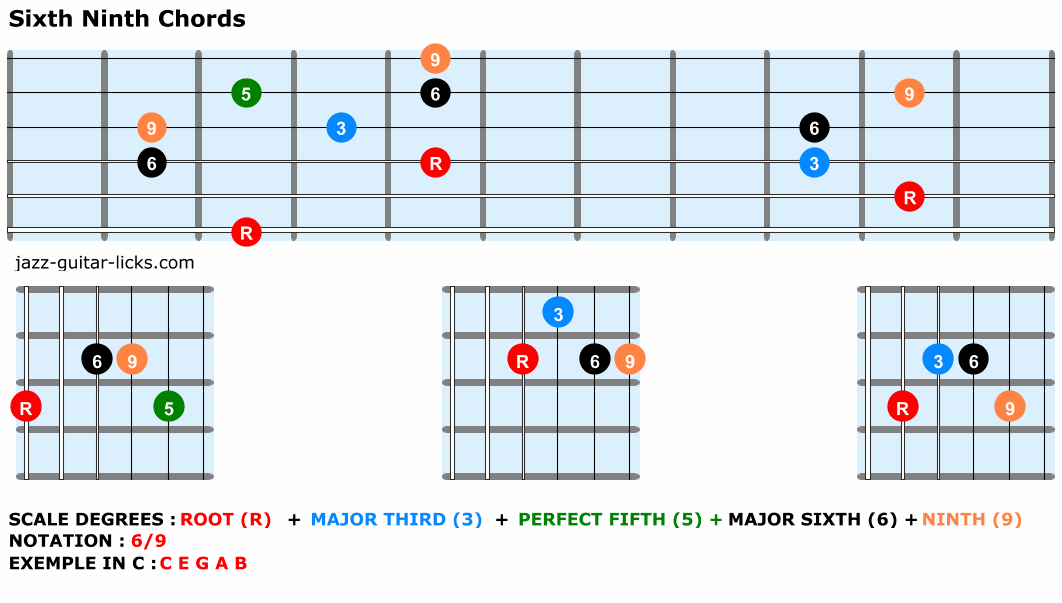 Sixth ninth chords guitar