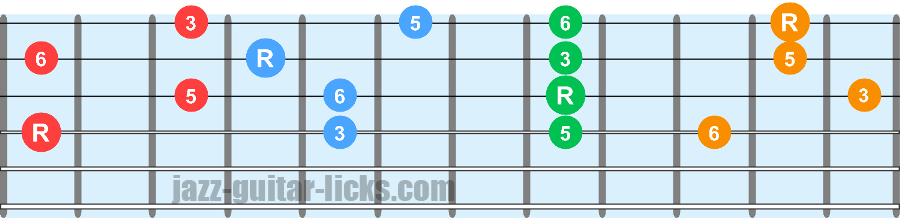 Sixth chords guitar charts 3