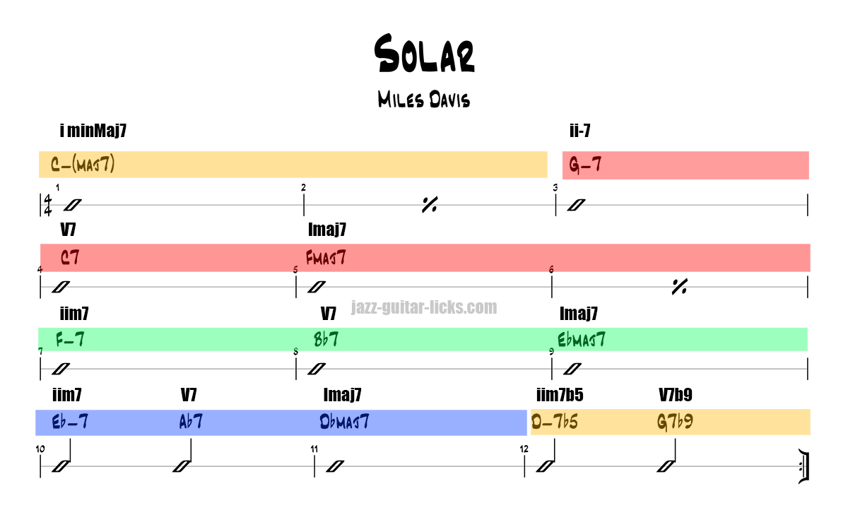 Solar miles davis chord progression analysis