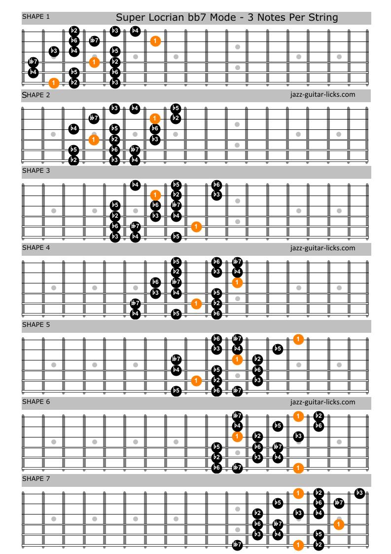 Super locrian guitar positions 1