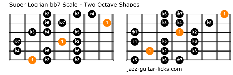 Super locrian scale guitar positions