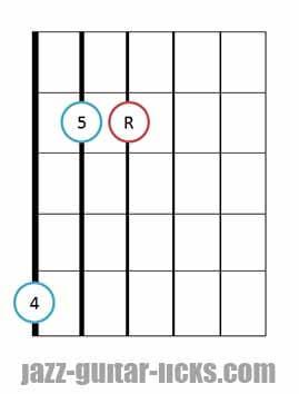 Sus 4 guitar chord diagrams 10