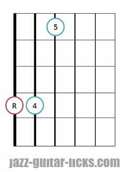 Sus 4 guitar chord diagrams 11