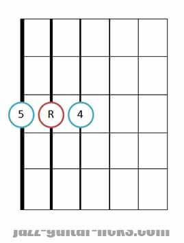 Sus 4 guitar chord diagrams 12