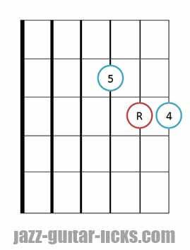Sus 4 guitar chord diagrams 2