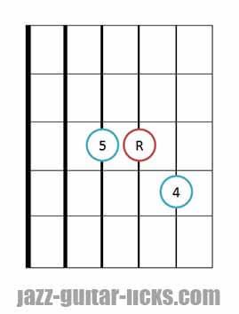 Sus 4 guitar chord diagrams 4