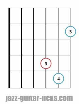 Sus 4 guitar chord diagrams 5