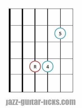Sus 4 guitar chord diagrams 6