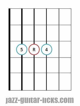 Sus 4 guitar chord diagrams 7