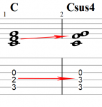 Sus4 chord on guitar