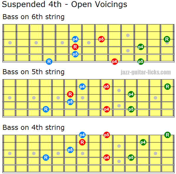 Suspended fourth open voicings guitar sus4