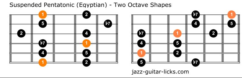 Suspended pentatonic guitar scale diagrams