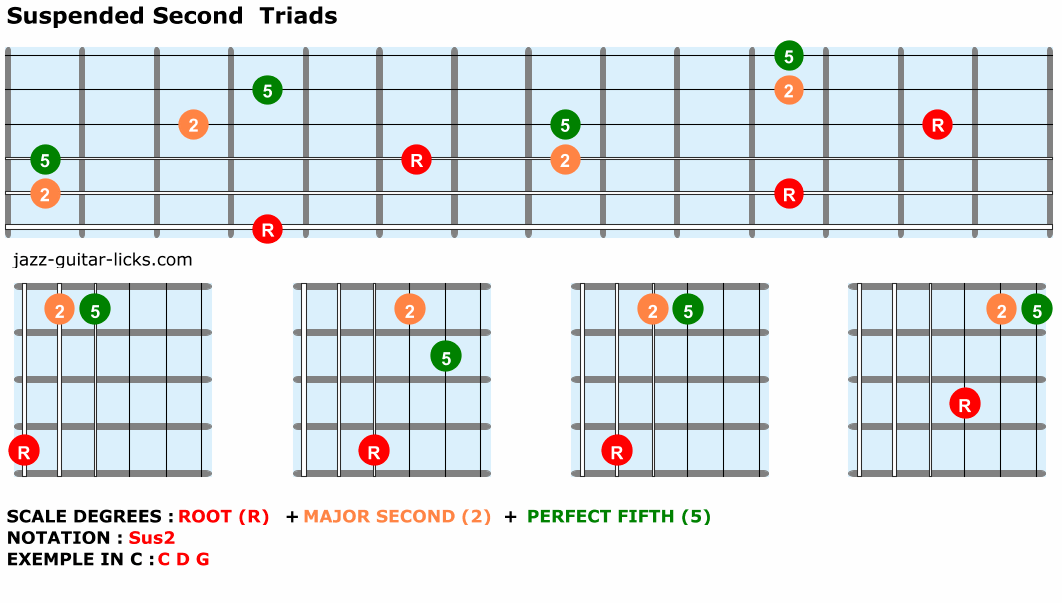 Suspended second triads for guitar